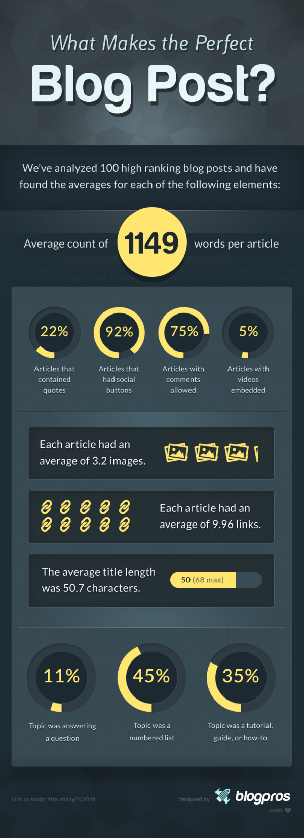 What Makes The Perfect Blog Post